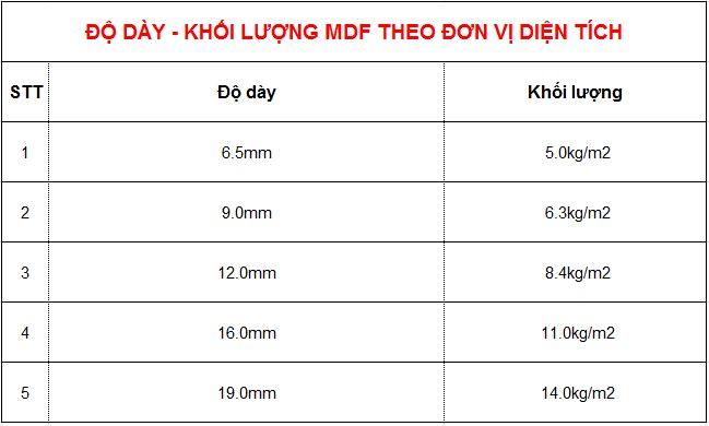 KHOI LUONG THEO DO DAY mdf